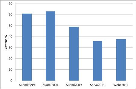 Kuvio 1. Eräiden viime vuosina kerättyjen väestökyselyiden vastausprosentteja.