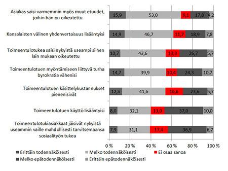 Kuvio 1. Näkemykset perustoimeentulotuen maksatuksen Kela-siirron seurauksista (%).