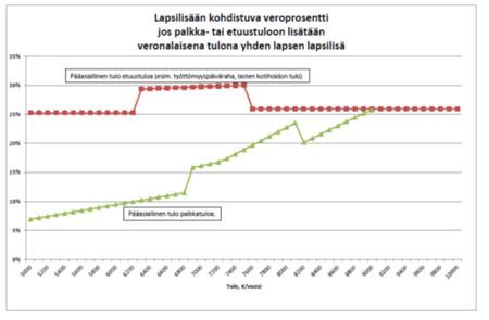 Kuvio 1. Lapsilisään kohdistuva veroprosentti  sosiaaliturvan etuustuloa ja palkkatuloa saavilla tulojen suuruuden mukaan.