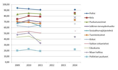 Kuvio. Luottamus yhteiskunnallisiin instituutioihin vuosina 2009–2011 ja 2014. Osuus vastaajista, jotka luottavat instituutioon paljon tai erittäin paljon (%).