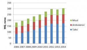 Kuvio. Sairausvakuutuksen matkakorvaukset vuosina 2006–2014 matkalla käytetyn kulkuneuvon mukaan, milj. euroa, käyvin hinnoin.