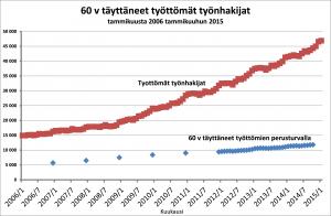 Kuvio 1. Lähteet: Työ- ja elinkeinoministeriön työnvälitystilastot sekä Kelan tilastot