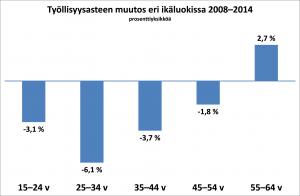 Kuva 2. Laskettu Tilastokeskuksen työvoimatutkimuksen tiedoista