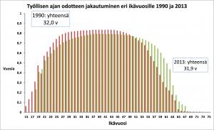 Kuvio 3. Laskettu Tilastokeskuksen kuolleisuus- ja eloonjäämistauluista sekä työssäkäyntitilastosta.
