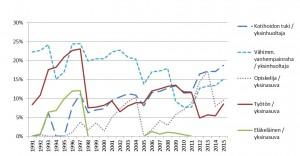 Laskennallisen toimeentulotuen osuus kokonaistuloista eri perusturvaelämäntilanteissa 1991–2015.
