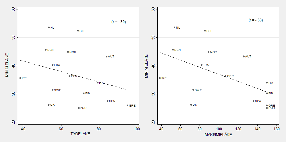 Kuvio: Minimi-, työ- ja maksimieläkkeen korvaustaso (nettoeläke/nettopalkka, %) eräissä EU-maissa 2010.