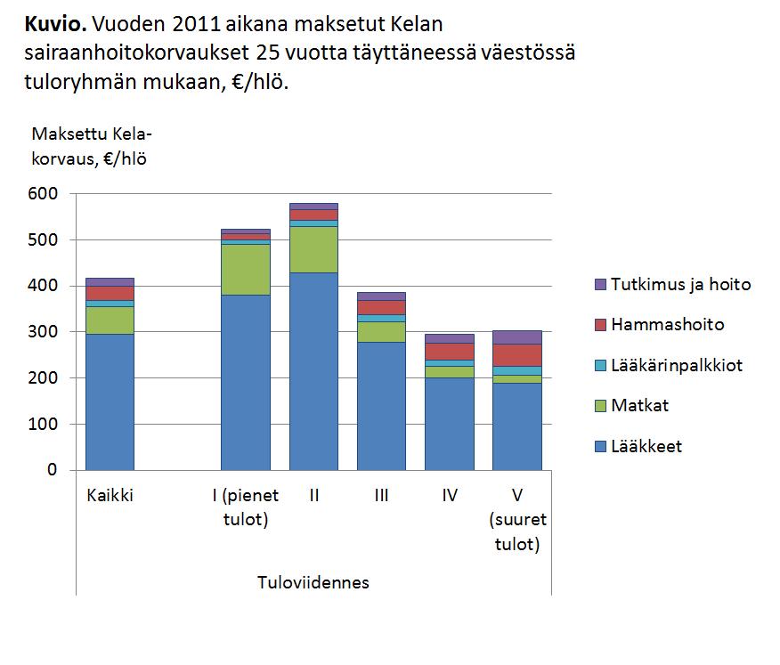 Kuvio. Vuoden 2011 aikana maksetut Kelan sairaanhoitokorvaukset 25 vuotta täyttäneessä väestössä tuloryhmän mukaan, €/hlö.