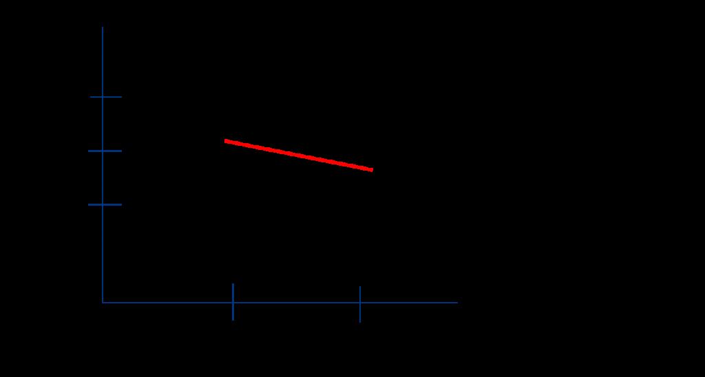 Kuva 1. Keskimääräinen laatupisteiden muutos kahden sopimuskauden välillä kilpailutetuissa palveluissa ja palvelusetelillä järjestetyissä palveluissa