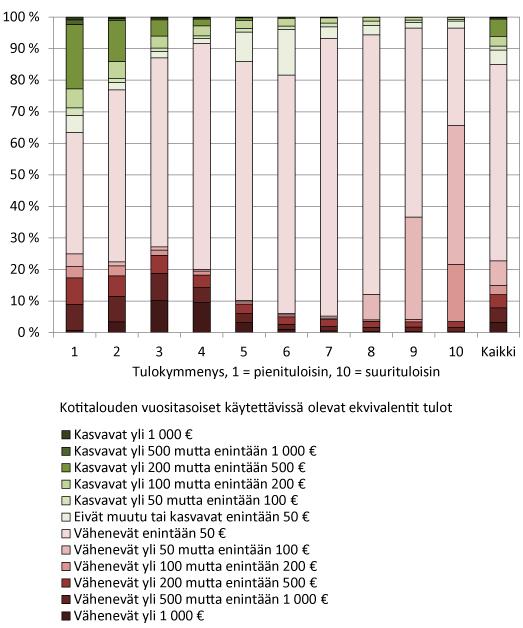 Kuvio. Hallitusohjelman toimenpiteiden vaikutukset eläkeläiskotitalouksien tuloihin tulokymmenyksittäin vuonna 2016.
