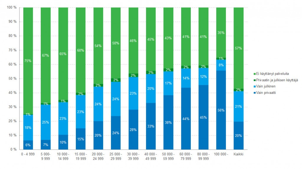 Kuva 2. Yli 18-vuotiaat suun terveydenhuollon käyttäjät palveluntarjoajittain ja tuloluokittain 2013, % tuloluokasta