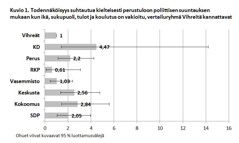 Kuvio 1. Todennäköisyys suhtautua kielteisesti perustuloon poliittisen suuntauksen mukaan kun ikä, sukupuoli, tulot ja koulutus on vakioitu, vertailuryhmä Vihreitä kannattavat