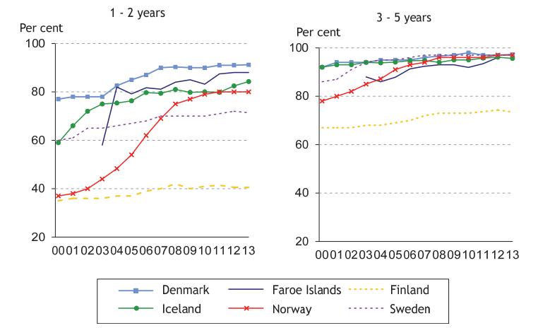 Kuvio. Päivähoidossa olevien lasten osuus eri ikäryhmissä Pohjoismaissa (Nososco 2014, sivu 60)