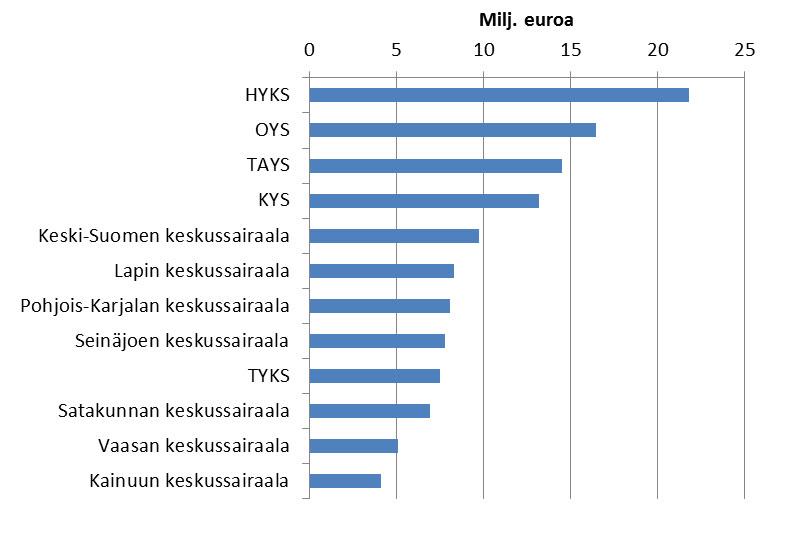 Kuvio 1. Sairaalamatkoista maksetut sairausvakuutuksen matkakorvaukset vuonna 2012, miljoonaa euroa, 12 sairaalaa, joihin suuntautuvista matkoista maksettiin eniten korvauksia.