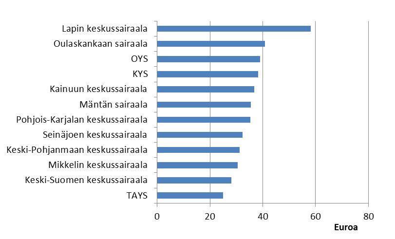 Kuvio 2. Sairausvakuutuksen matkakorvaukset sairaaloittain yhtä hoitokäyntiä tai hoitojaksoa kohti vuonna 2012, euroa, 12 sairaalaa joiden matkoista maksetut korvaukset käyntiä/jaksoa kohti olivat suurimmat.