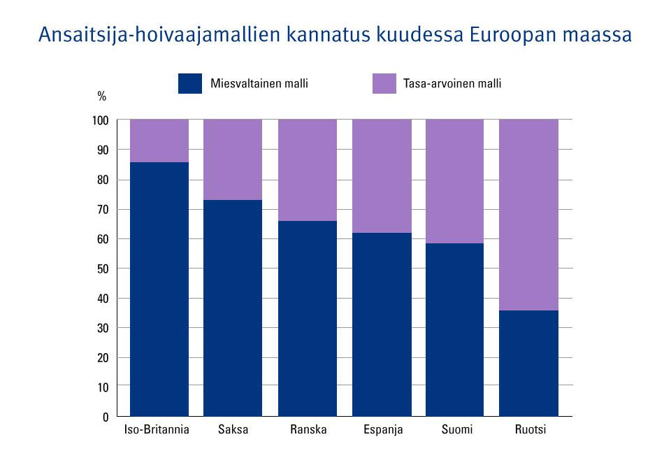 Kuvio 1. Ansaitsija-hoivaajamallien kannatus kuudessa Euroopan maassa.