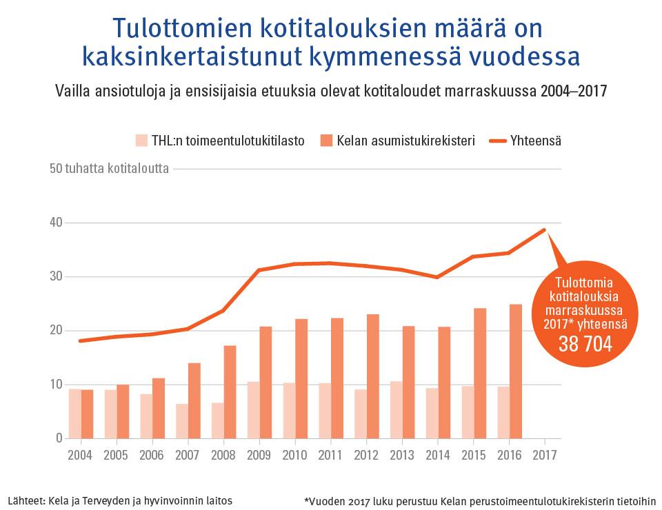 elatustuen määrä 2016